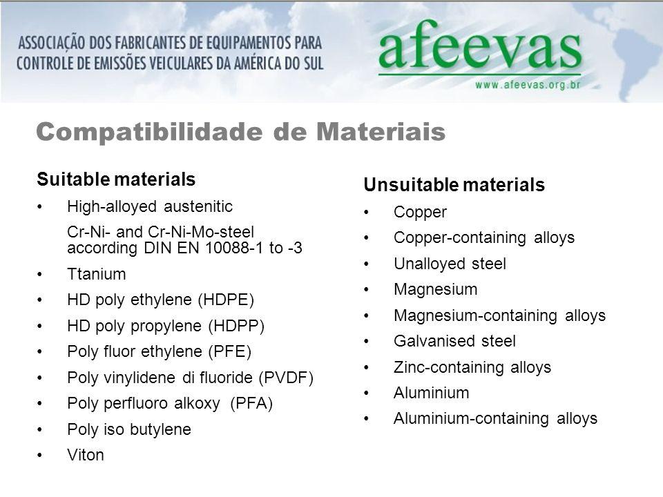 Compatibilidade de Materiais