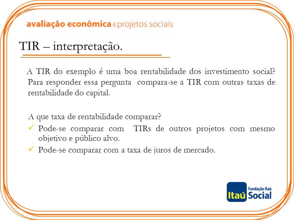 TIR – interpretação.