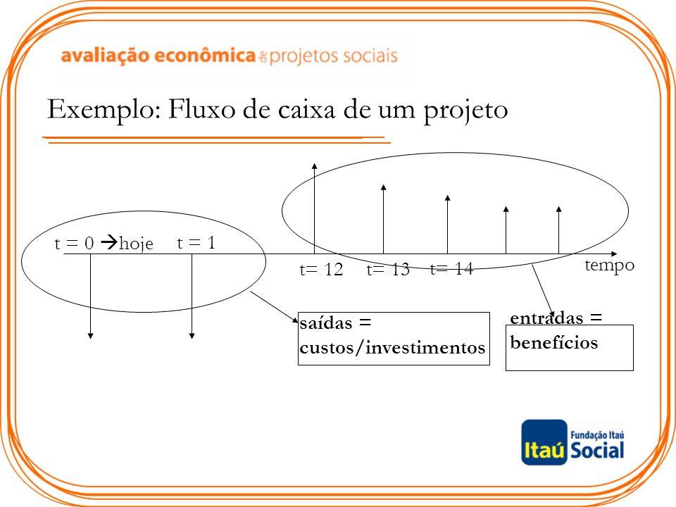 Exemplo: Fluxo de caixa de um projeto