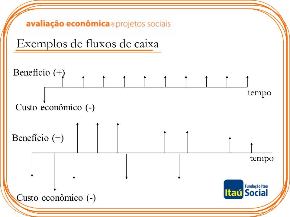 Exemplos de fluxos de caixa