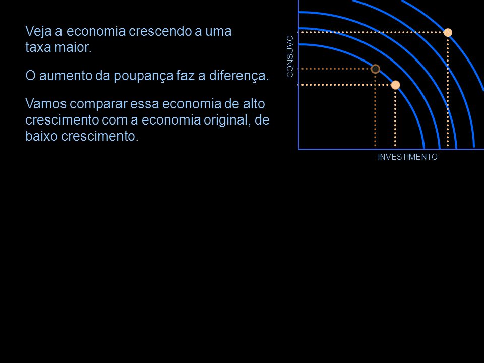 Veja a economia crescendo a uma taxa maior.