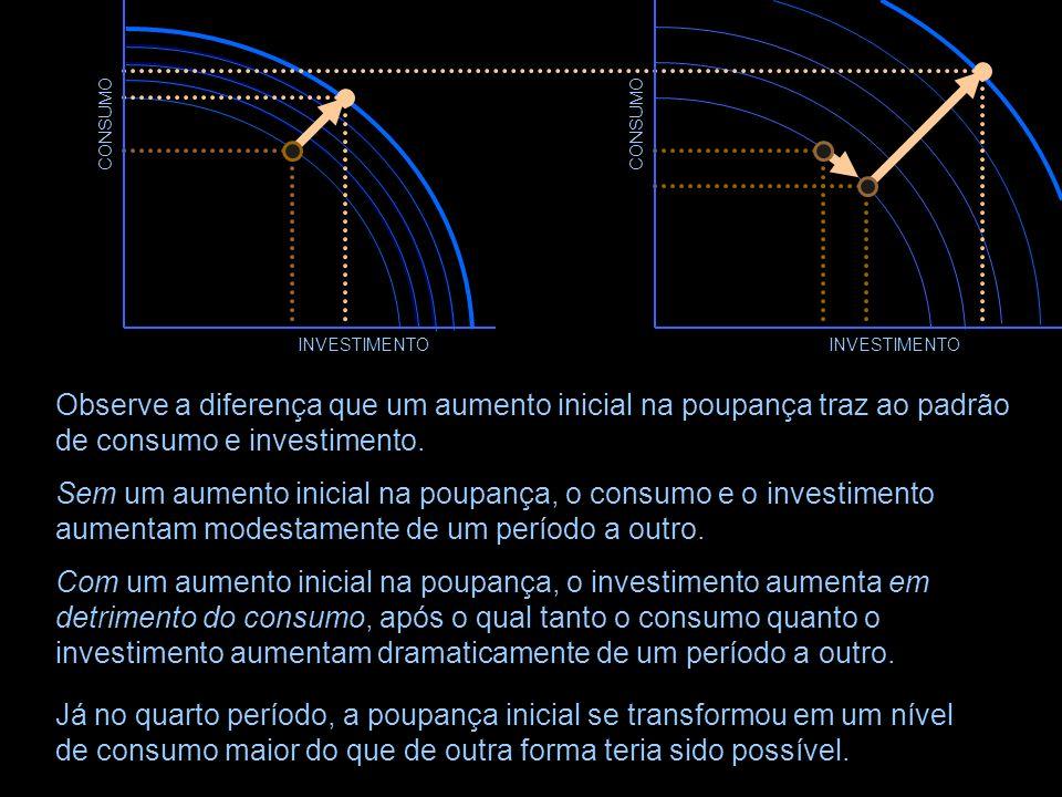 CONSUMO CONSUMO. INVESTIMENTO. INVESTIMENTO. Observe a diferença que um aumento inicial na poupança traz ao padrão de consumo e investimento.
