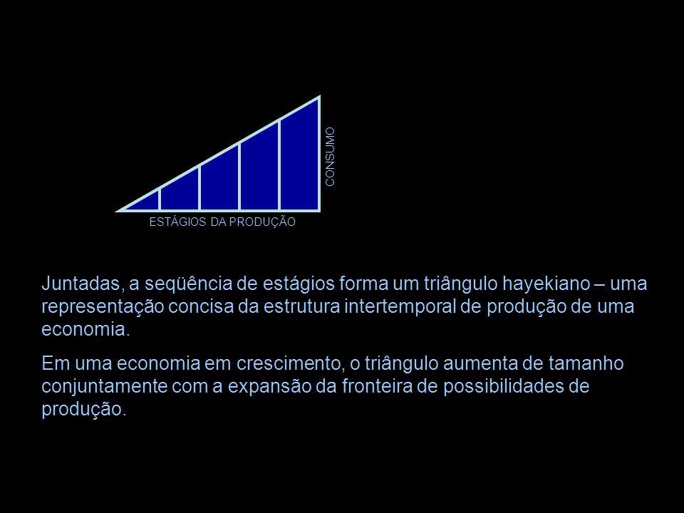 CONSUMO ESTÁGIOS DA PRODUÇÃO.