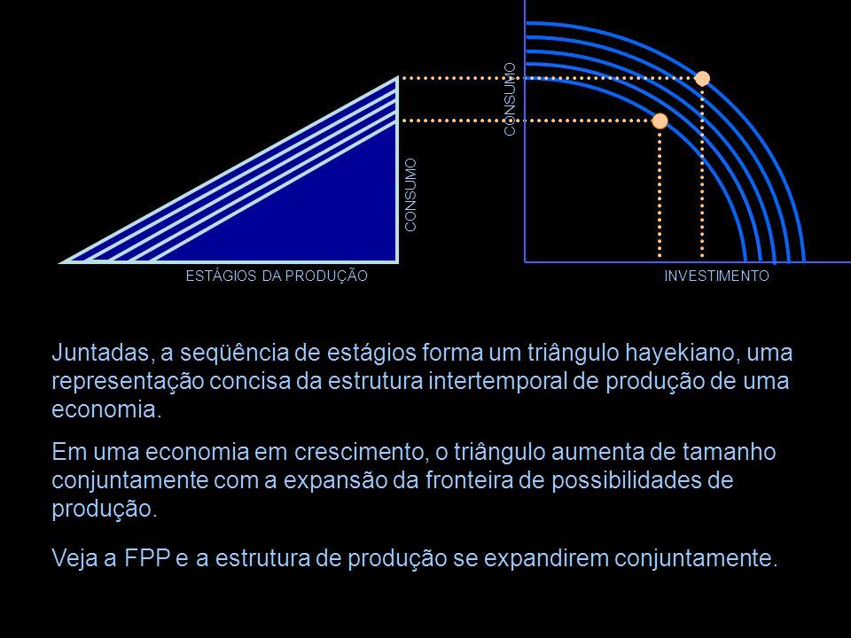 Veja a FPP e a estrutura de produção se expandirem conjuntamente.
