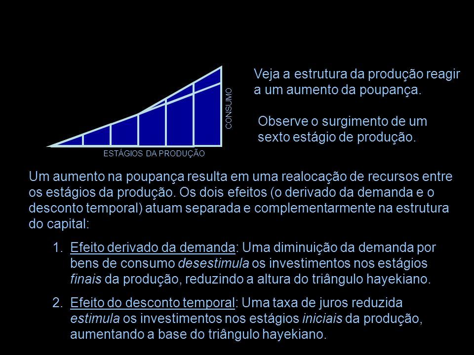 Veja a estrutura da produção reagir a um aumento da poupança.