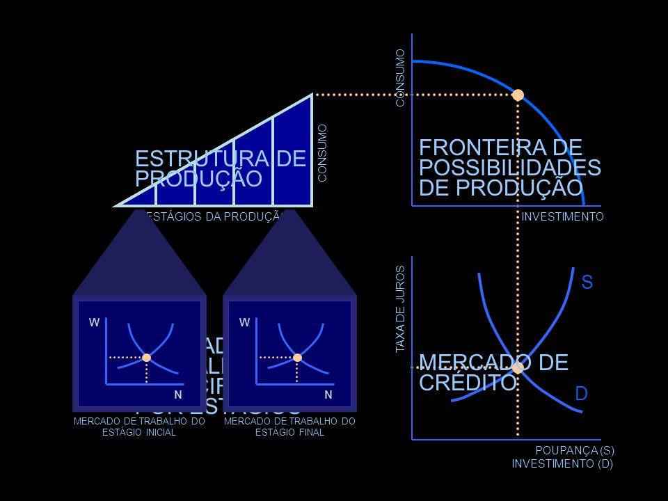 FRONTEIRA DE ESTRUTURA DE POSSIBILIDADES PRODUÇÃO DE PRODUÇÃO