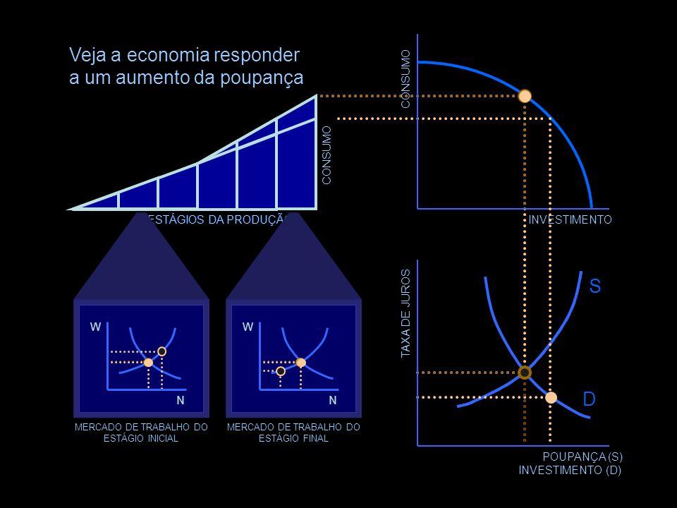 Veja a economia responder a um aumento da poupança