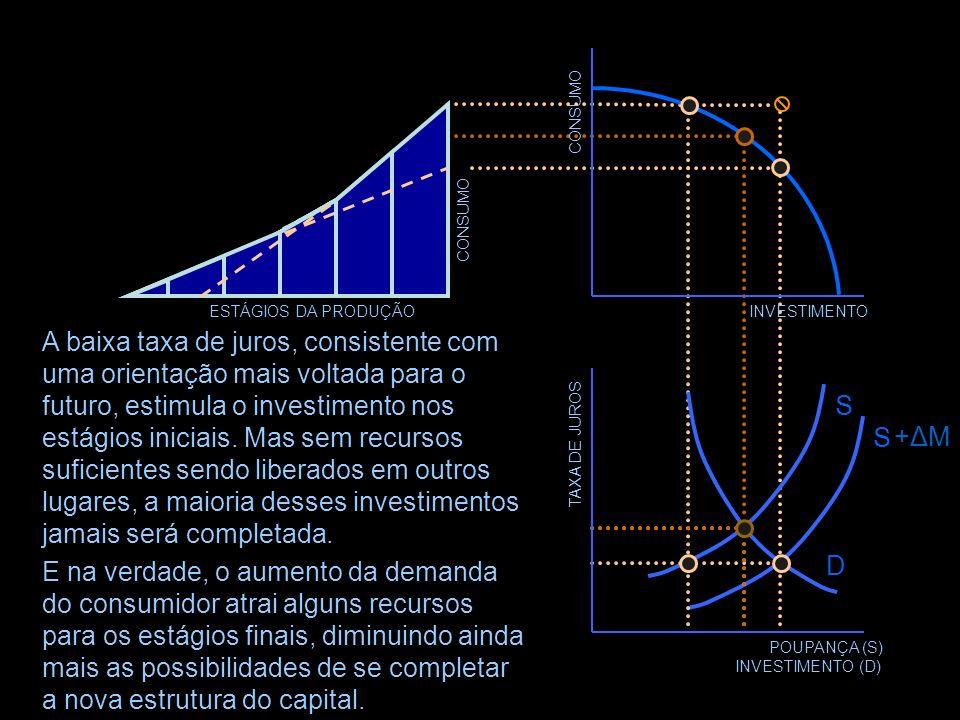 POUPANÇA (S) INVESTIMENTO (D)