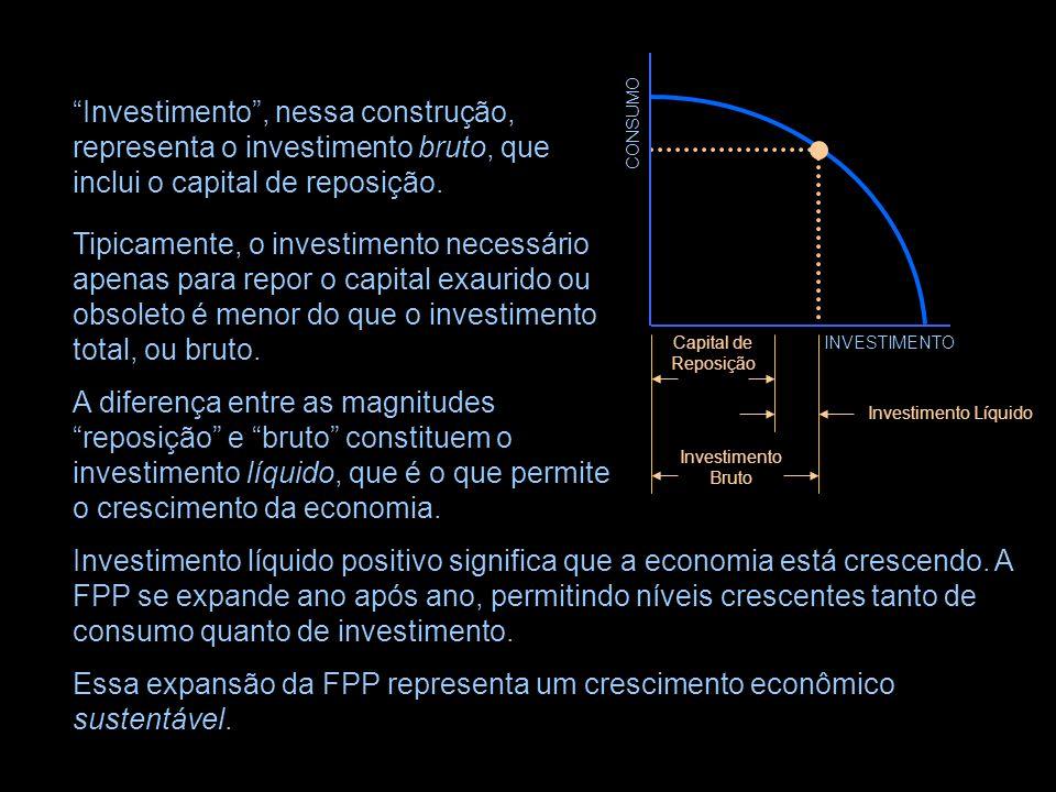 Essa expansão da FPP representa um crescimento econômico sustentável.