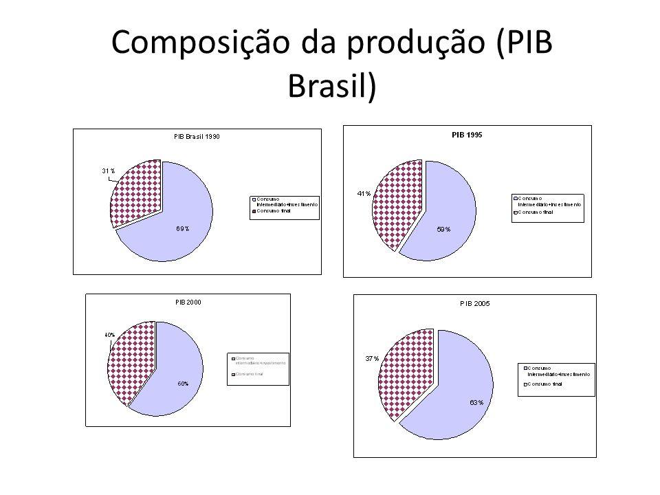 Composição da produção (PIB Brasil)