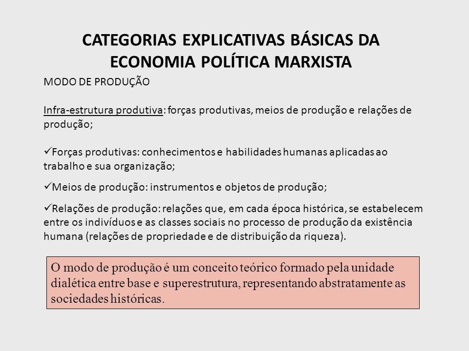 CATEGORIAS EXPLICATIVAS BÁSICAS DA ECONOMIA POLÍTICA MARXISTA