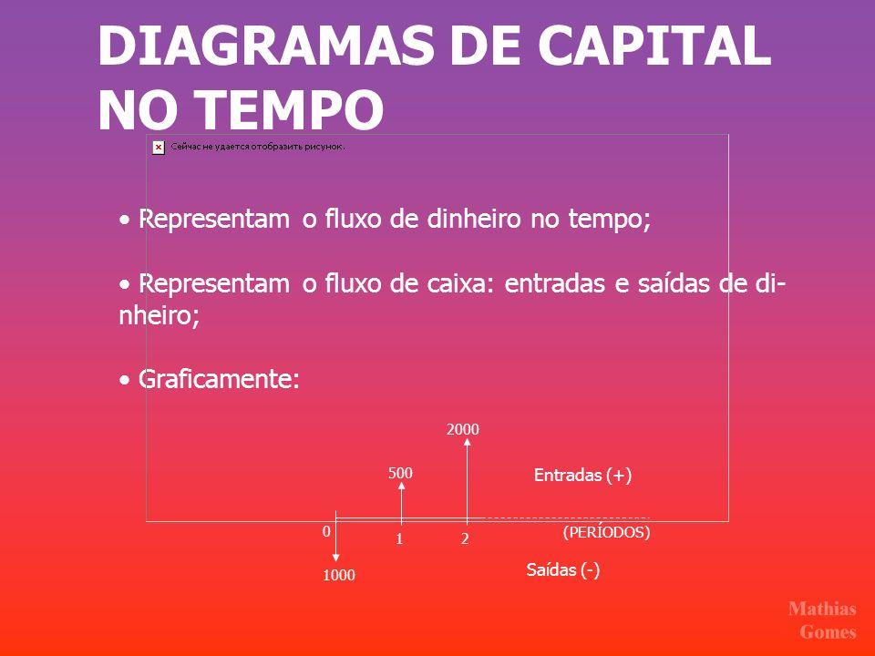 DIAGRAMAS DE CAPITAL NO TEMPO