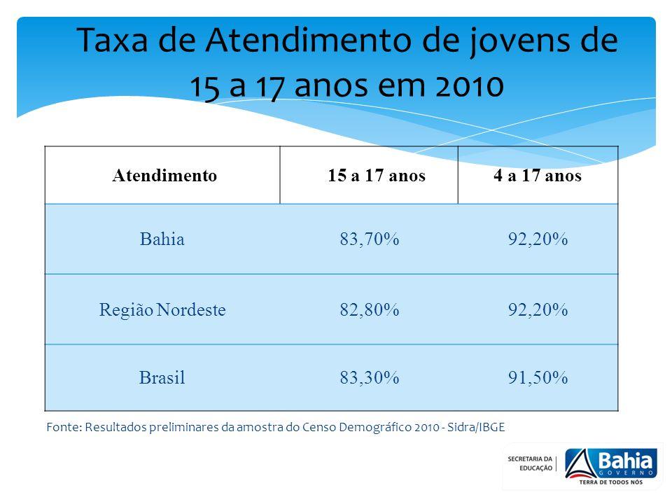 Taxa de Atendimento de jovens de 15 a 17 anos em 2010
