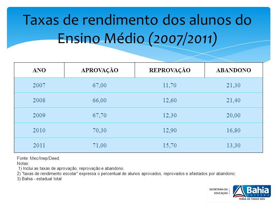 Taxas de rendimento dos alunos do Ensino Médio (2007/2011)