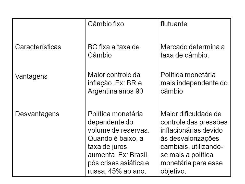 Câmbio fixo flutuante. Características. Vantagens. BC fixa a taxa de Câmbio. Maior controle da inflação. Ex: BR e Argentina anos 90.
