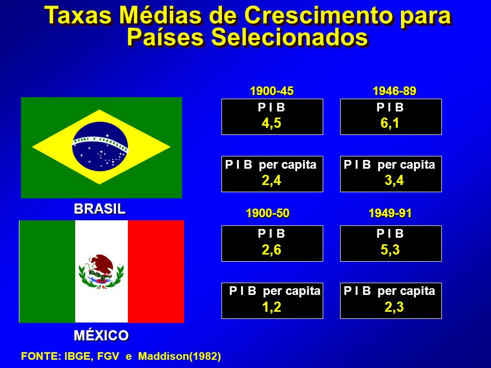 Taxas Médias de Crescimento para Países Selecionados