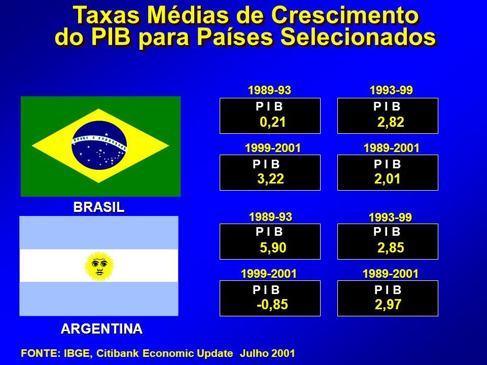 Taxas Médias de Crescimento do PIB para Países Selecionados