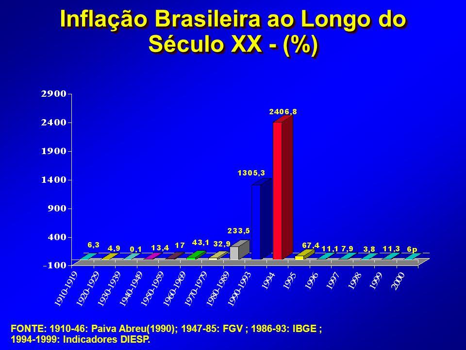 Inflação Brasileira ao Longo do Século XX - (%)