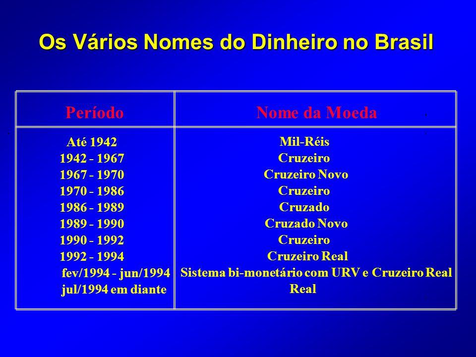 Os Vários Nomes do Dinheiro no Brasil
