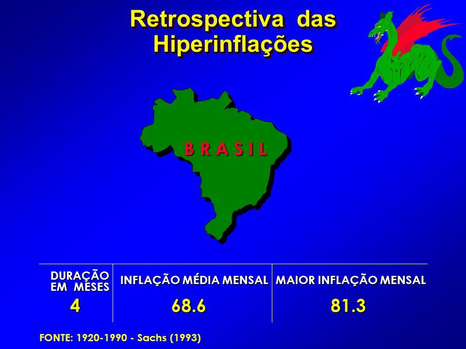 Retrospectiva das Hiperinflações