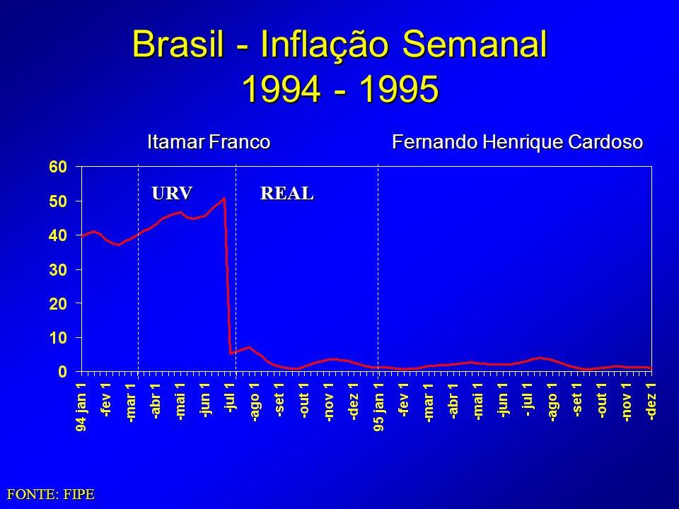 Brasil - Inflação Semanal 1994 - 1995