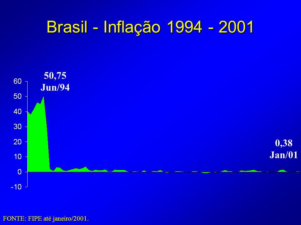 Brasil - Inflação 1994 - 2001 50,75 Jun/94 0,38 Jan/01