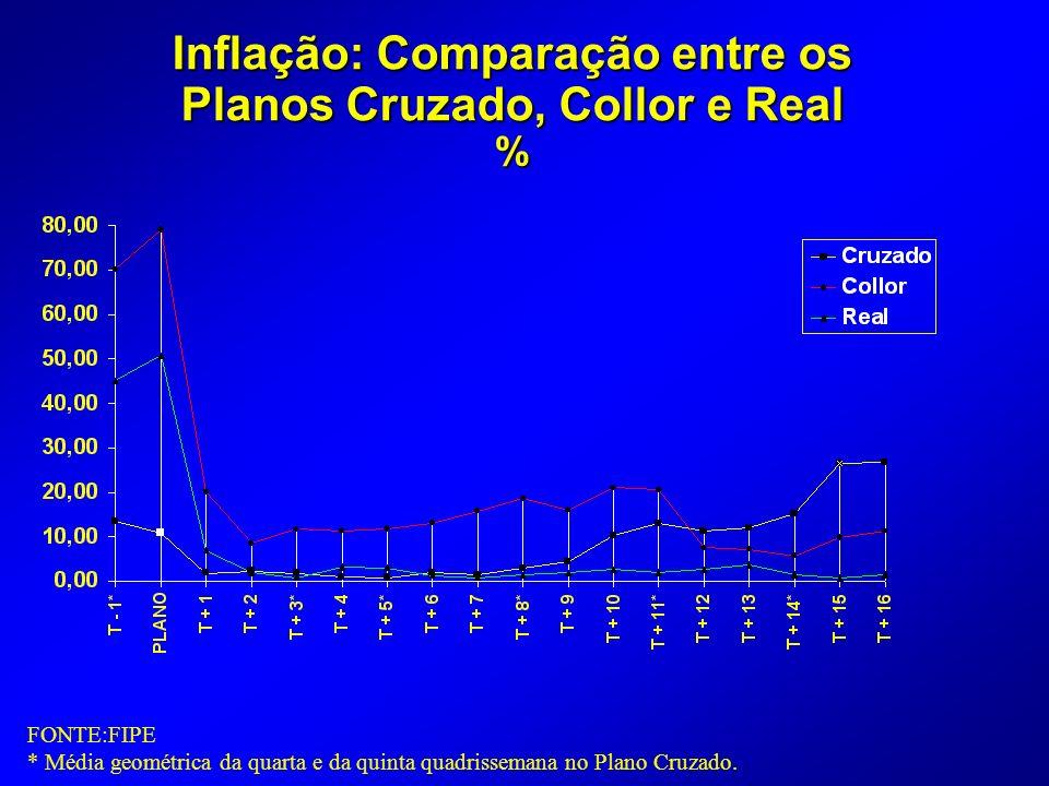 Inflação: Comparação entre os Planos Cruzado, Collor e Real