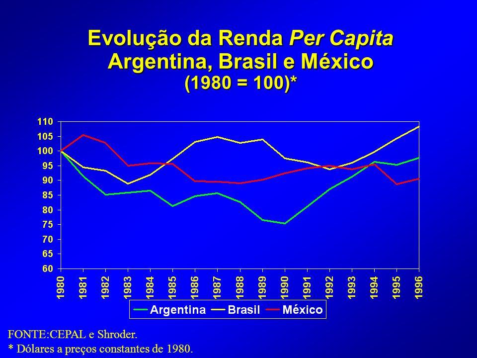Evolução da Renda Per Capita Argentina, Brasil e México (1980 = 100)*