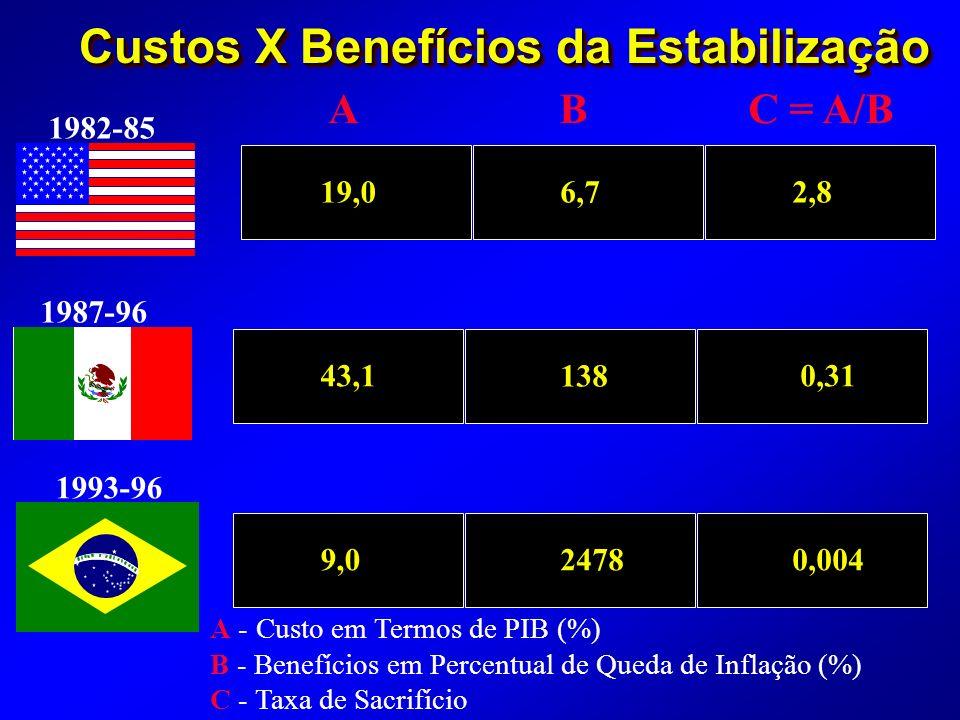 Custos X Benefícios da Estabilização