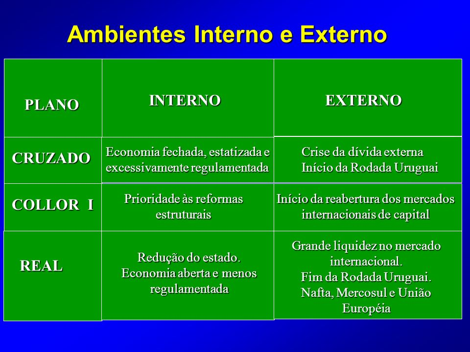 Ambientes Interno e Externo