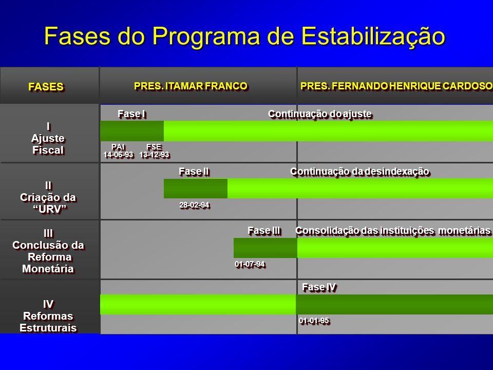Fases do Programa de Estabilização