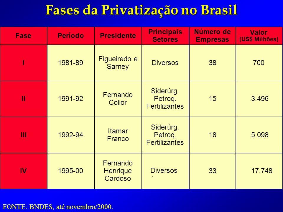 Fases da Privatização no Brasil