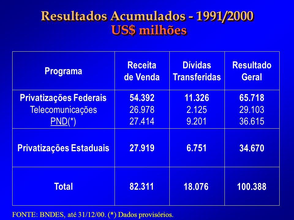 Resultados Acumulados - 1991/2000