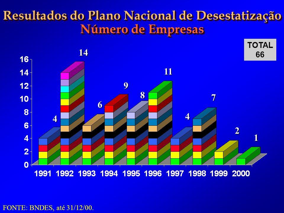 Resultados do Plano Nacional de Desestatização