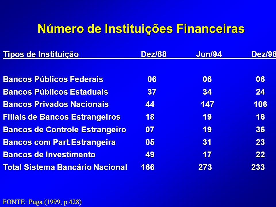 Número de Instituições Financeiras