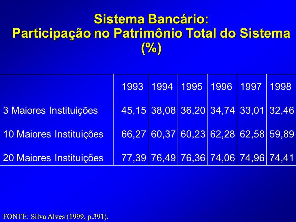 Participação no Patrimônio Total do Sistema