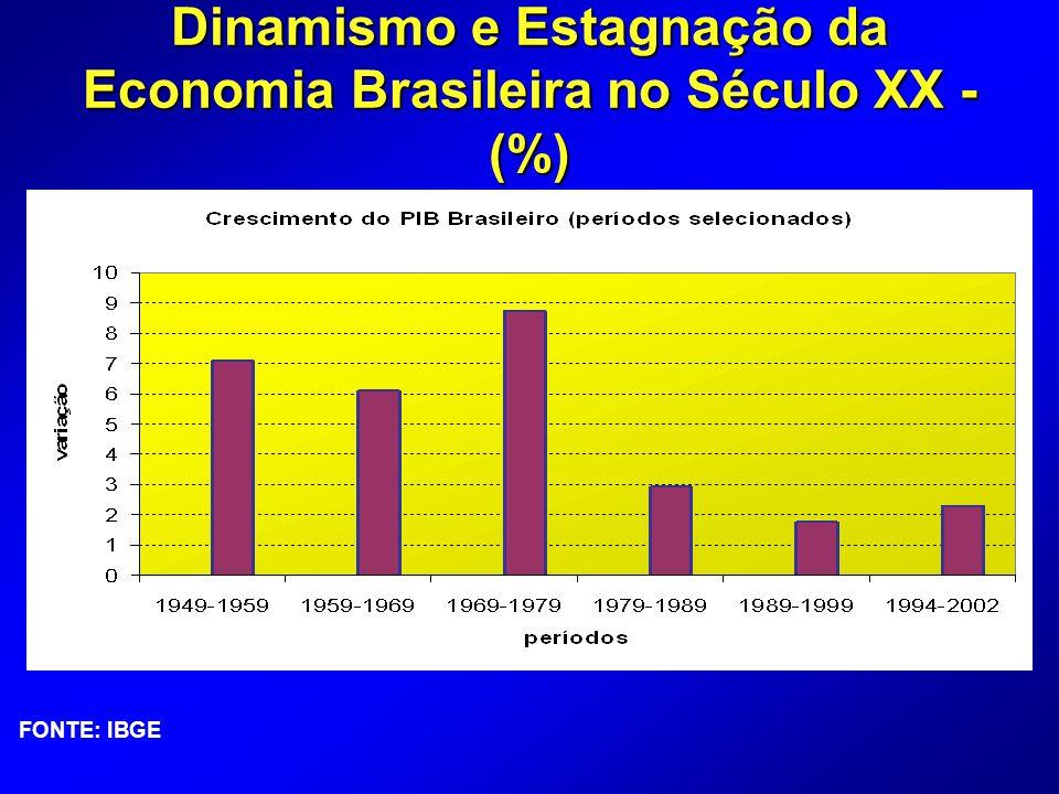 Dinamismo e Estagnação da Economia Brasileira no Século XX - (%)