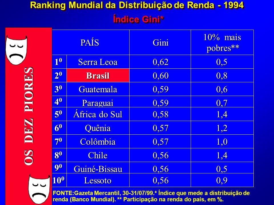 Ranking Mundial da Distribuição de Renda - 1994