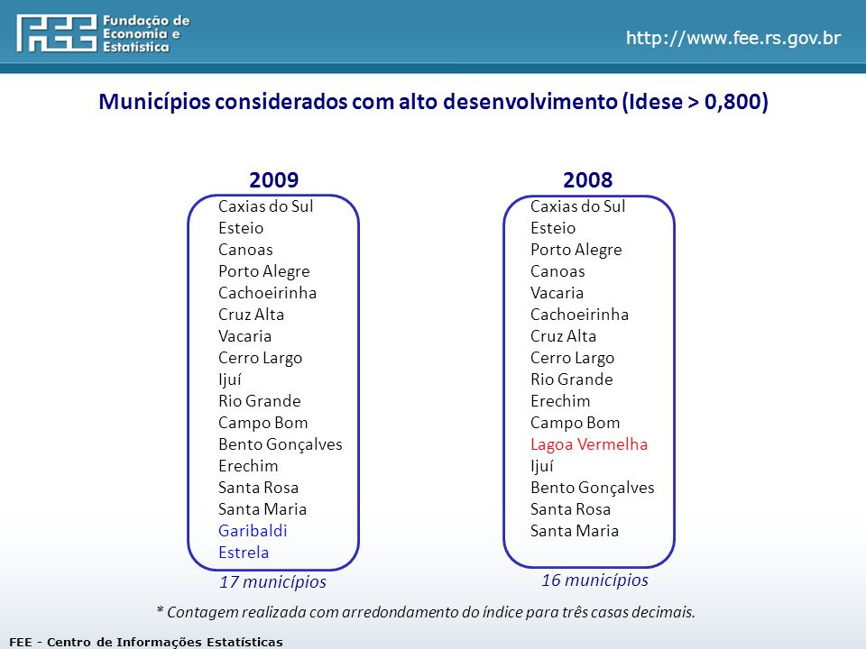 Municípios considerados com alto desenvolvimento (Idese > 0,800)