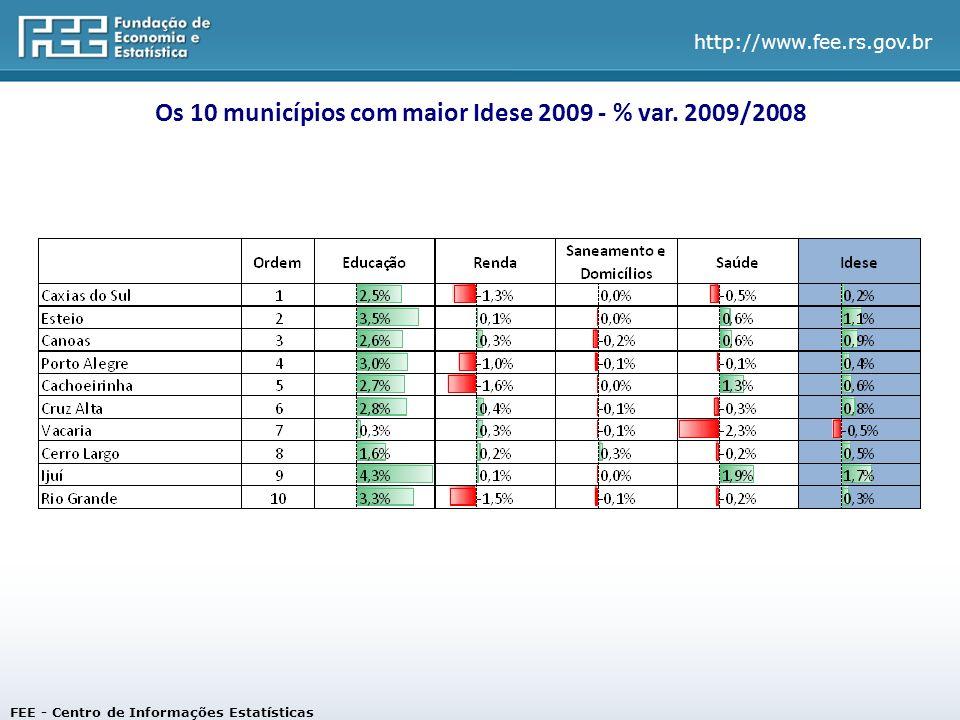 Os 10 municípios com maior Idese 2009 - % var. 2009/2008
