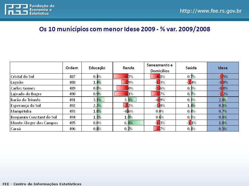 Os 10 municípios com menor Idese 2009 - % var. 2009/2008