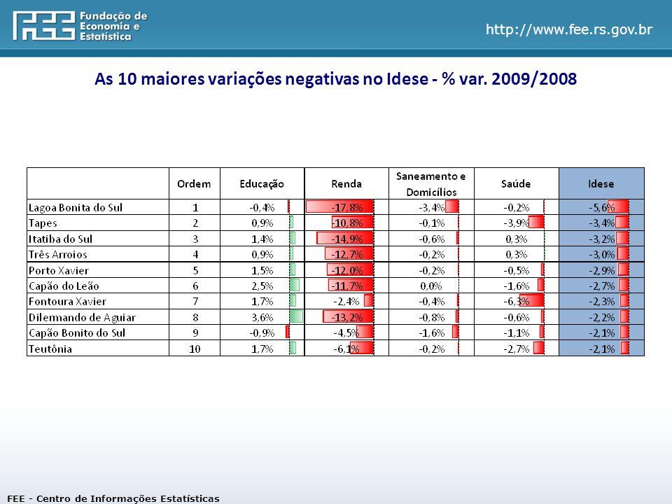 As 10 maiores variações negativas no Idese - % var. 2009/2008