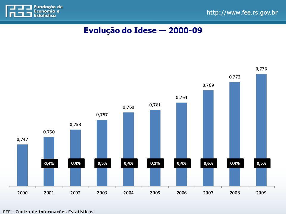 Evolução do Idese — 2000-09 0,4% 0,4% 0,5% 0,4% 0,1% 0,4% 0,6% 0,4%