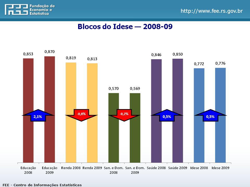 Blocos do Idese — 2008-09 2,1% 0,5% 0,5% -0,8% -0,2%