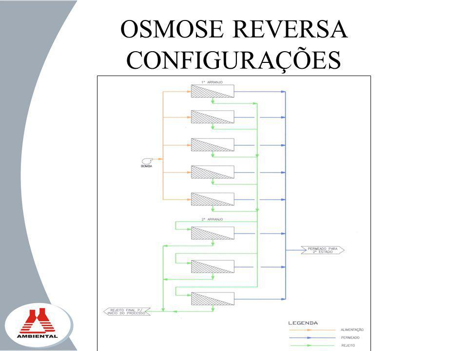 OSMOSE REVERSA CONFIGURAÇÕES
