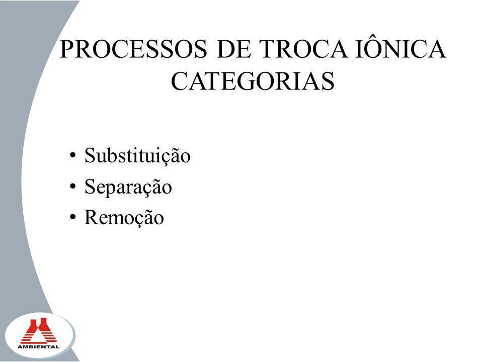 PROCESSOS DE TROCA IÔNICA