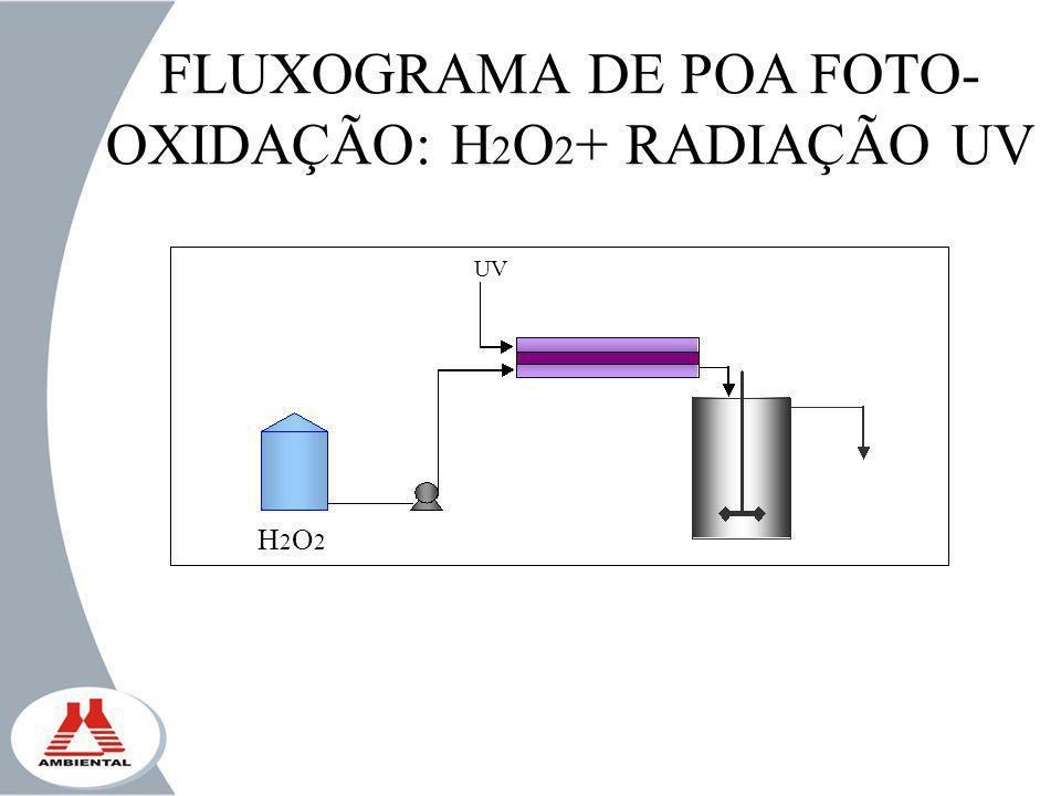 FLUXOGRAMA DE POA FOTO-OXIDAÇÃO: H2O2+ RADIAÇÃO UV