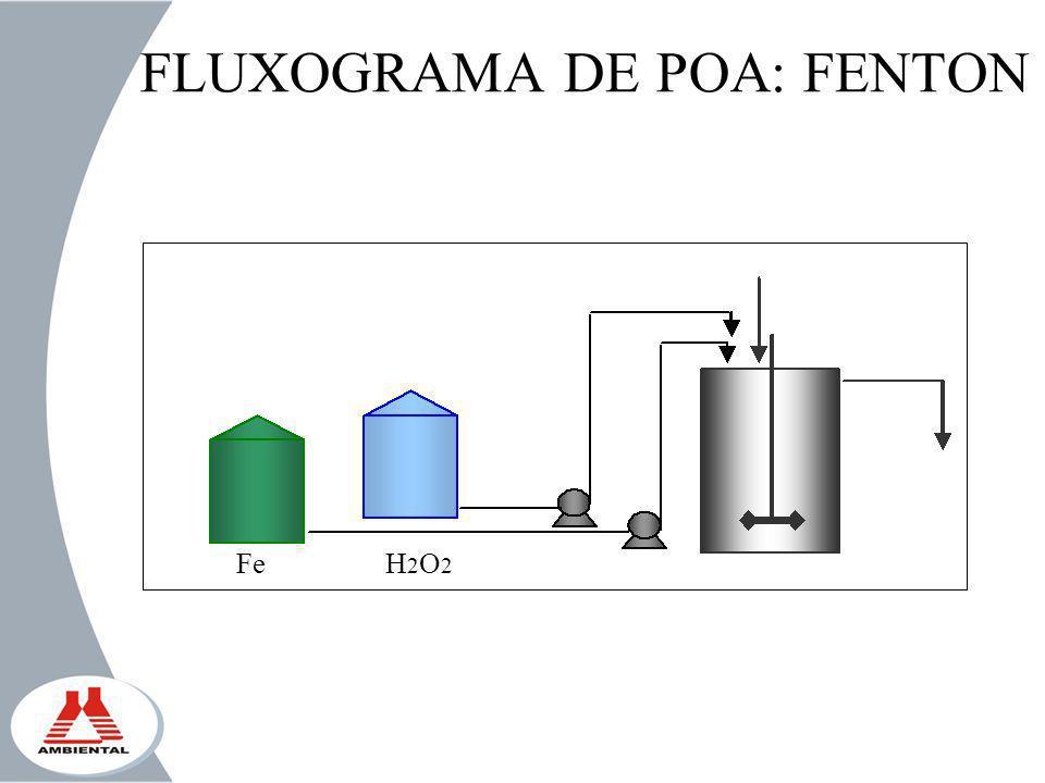 FLUXOGRAMA DE POA: FENTON
