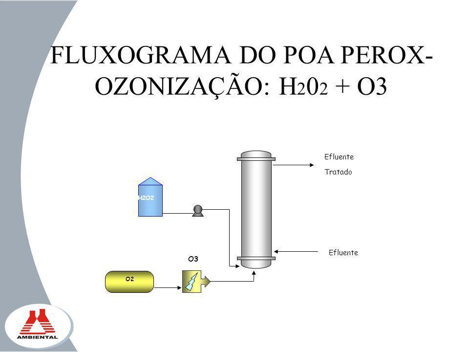 FLUXOGRAMA DO POA PEROX-OZONIZAÇÃO: H202 + O3