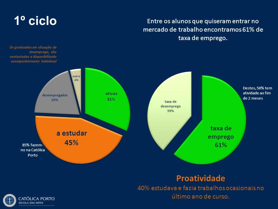 1º ciclo Entre os alunos que quiseram entrar no mercado de trabalho encontramos 61% de taxa de emprego.